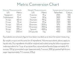 Measurement Conversion Chart Weight 62 Punctual Measurement Conversion Sheet