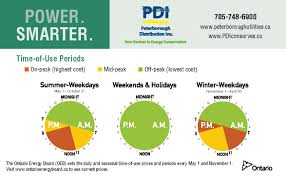 Smart Meters And Time Of Use Rates
