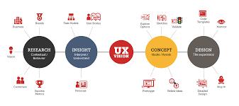 Ux Design Methodology What Exactly Is Ux Design Impatient Designer