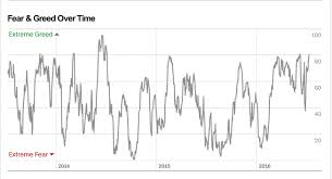 Fear The Greed And Fear Index Seeking Alpha