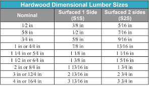 2 X 4 Actual Dimensions Woodworking