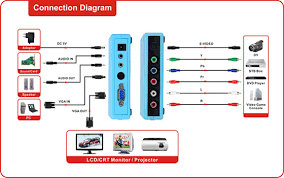component video y pb pr s video to vga converter sky blue bulldm720 component and s video to vga converter 1 pc bulluser s manual 1 pc bullvga cable 1 pc bullremote control optional 1pc bullypbpr cable optional 1pc
