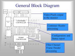5 general block diagram container header processing fiber channel frame header processing configuration and status report video pixels output to the monitor