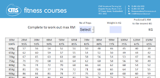 Max Chart How To Work Out Your One Rep Max Cms Fitness Courses