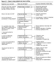 Methodology Flow Chart Thesis Steps In Data Analysis And Report Writing Flow Chart