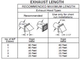 Qb Tech Alert Vol 2 Issue 14 Dryer Duct Length Best