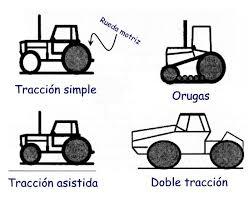 Resultado de imagen para Tractores agricolas traccion