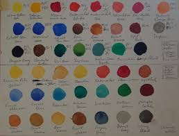 Rating The Brands Of Watercolors Archive Wetcanvas