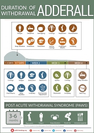 Adderall Mg Chart The Adderall Withdrawal Timeline Chart