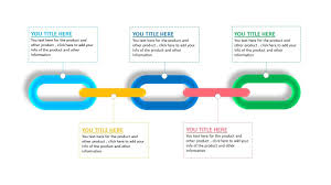 Product Chain Supply Chain Information Chain Ppt Template 5 Steps Creative Presentation Ideas