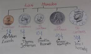 Money Monedas Coins Anchor Charts The Dual Trio Singing