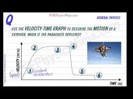 Velocity Time Graph Of A Skydiver Gcse Physics