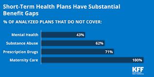 understanding short term limited duration health insurance the henry j kaiser family foundation