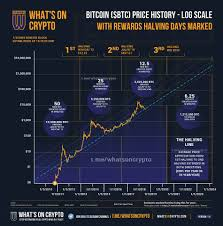 According to the btc protocol, btc's total supply is 21 million, and the amount of btc generated the average btc block generation interval is 10 minutes, so that btc halving occurs every 4 years. Infographics On Bitcoin Halving Relative To Price Bitcoin