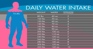 How Much Water Should I Drink A Day Chart Pin On Ww