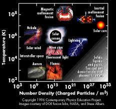 Types Of Plasmas Plasma Universe Com