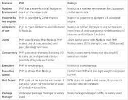 Node Js Vs Php Which Is A Better Programming Language