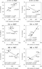 Antidepressant Conversion Chart Correlation Analysis Between The Efficacy Of Antidepressant