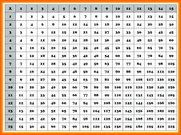 Multiplication Chart That Goes Up To 20 Multipalcation Chart Kookenzo Com