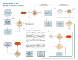 True To Life Blank Classification Of Matter Flow Chart 2019