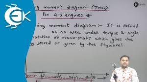 Turning Moment Diagram (TMD) for 4-stroke engines - Flywheel and ...