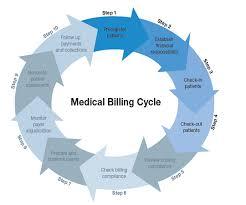 Medical Billing Rcm Flow Chart Pdf Healthcare Billing