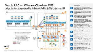 Cloud Architecture Aws Architecture Center