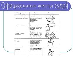 Спорт в твоем дворе Волейбол Жесты судей Картинки Реферат правила игры в волейбол жесты судьи