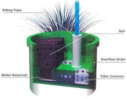 ... Self Watering Planter Cross Section ...