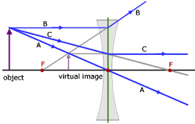 concave lenses  geometrical optics   from a level physics tutorconcave lens ray diagram