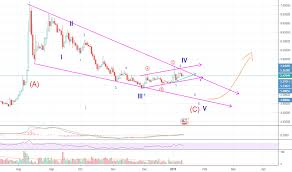 Usdtry Idea What Do You Think For Fx Usdtry By Taylox