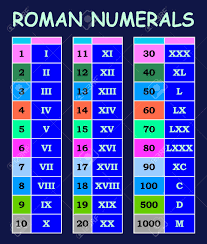 Arabic Numbers 1 100 Chart Roman Numerals Conversion From Arabic Numerals Chart In Various