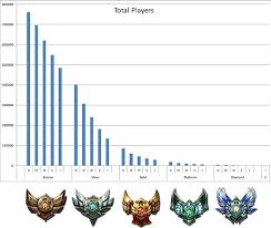 League Of Legends Mmr Chart Lol Elo Hell Guide What Is It How To Get Out Of Elohell
