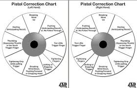 Left Handed Pistol Correction Chart Getting A Grip On My Grip Firearm Correction Chart For