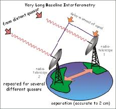 event horizon telescope project vlbi diagram