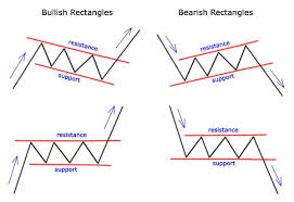 Trading Chart Patterns Forex Chart Patterns Welcome To Fxpro Mt4 Systems