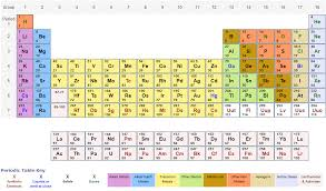 Periodic Table of Elements with Relative Atomic Masses