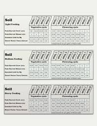 Roots Organic Feeding Chart 74 Experienced General Organics Feeding Schedule