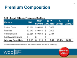 Wcb Assessable Earnings Chart Offices Rate Model Impacts Ppt Download