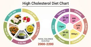 High Cholesterol Foods Chart Diet Chart For High Cholesterol Patient High Cholesterol