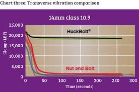 Torque Vs Clamp And What It Means For Joint Integrity And