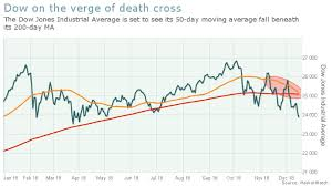 The Last Key Death Cross Is Poised To Engulf The Stock Market