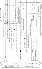 Genealogy And Timeline Of Development Of Construction Planning Tools