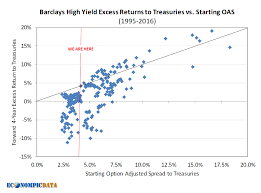 Econompic The Asymmetry Of Reaching For Yield At Low Spreads