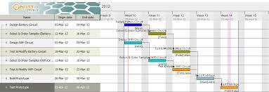Professional Gantt Chart Negotiation Skills Professional Oral Communication Ii