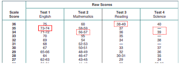 Sat And Act Conversion Chart 2014 The Easiest Test Date For The Sat And Act Powerful Prep