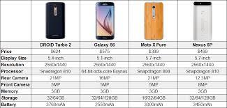 Nexus Phone Comparison Chart Motorola Droid Turbo 2 Vs Moto X Pure Vs Nexus 6p Vs Galaxy