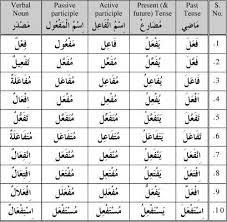 Arabic Measures Chart Arabic Verb Chart Pdf Bedowntowndaytona Com