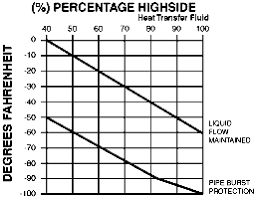 Highside Chemicals Ice Block