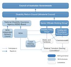 The national disability insurance scheme (ndis) is an initiative set out by our government to provide all people with disabilities with information, funding and pathways to improve their quality of life and support them national: National Disability Insurance Scheme Management Of Transition Of The Disability Services Market Australian National Audit Office